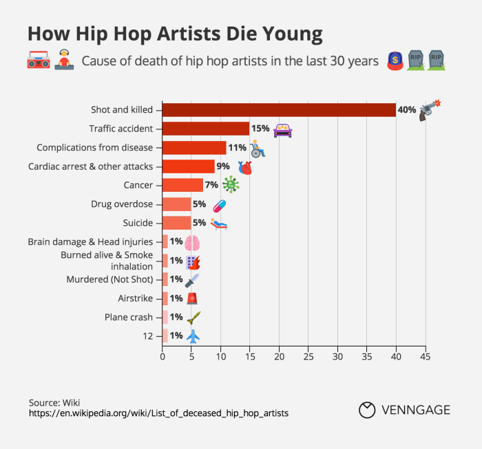 How Hip Hop Artists Die Young