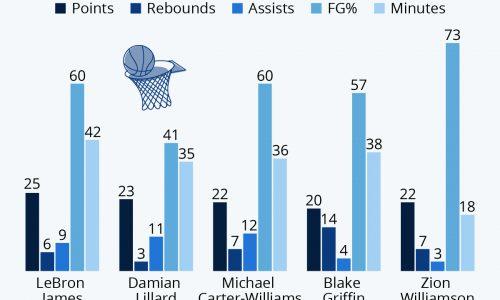 Best NBA Debuts Since 2000