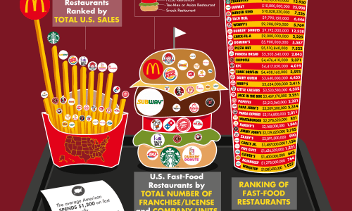 The Revenue of American Fast-Food Chains