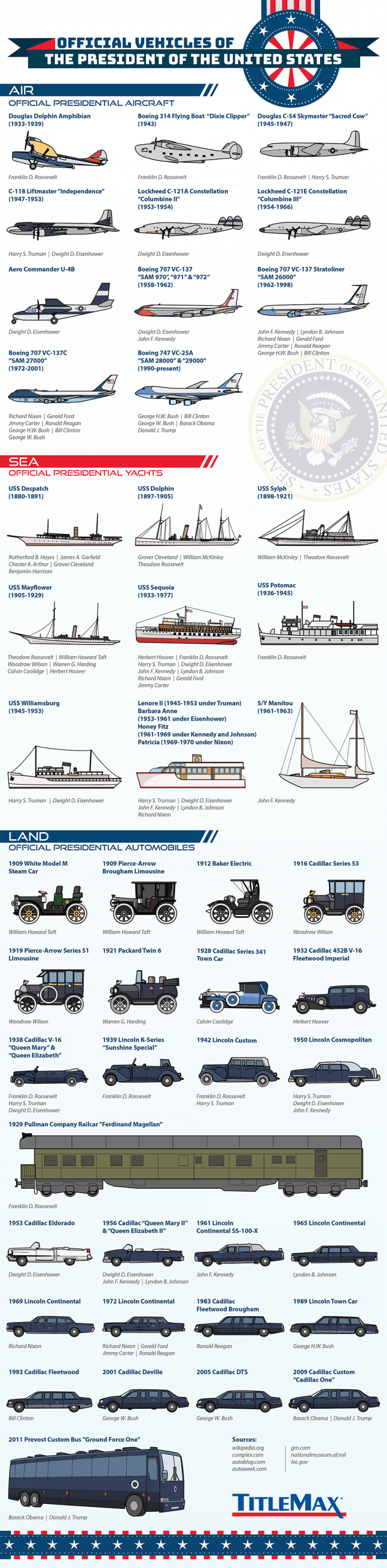 The US President's Official Vehicles