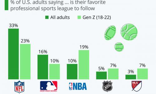 American's Favorite Sports