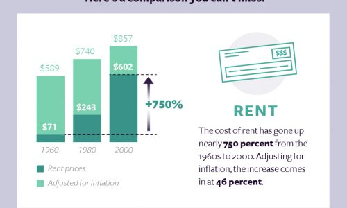 a look at how the cost of living has increased over 60 years