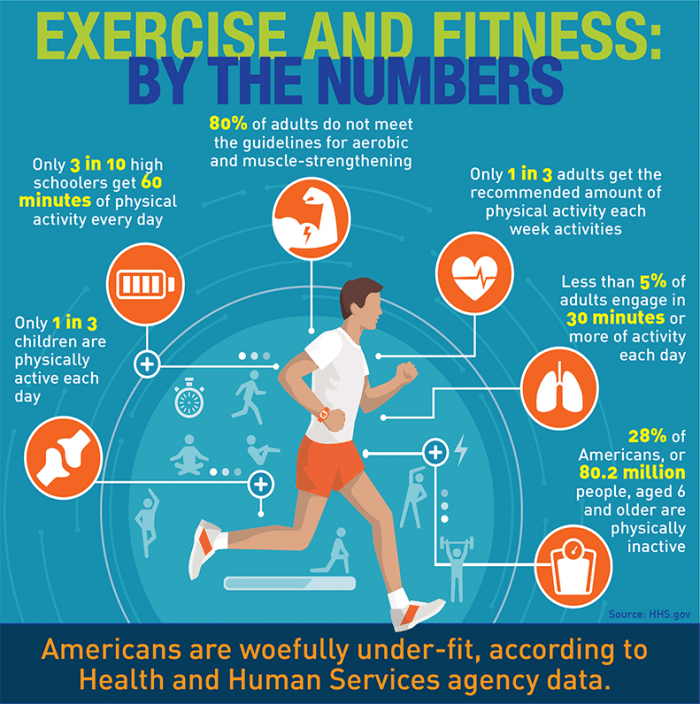 Several metrics that show the average adult needs more exercise.