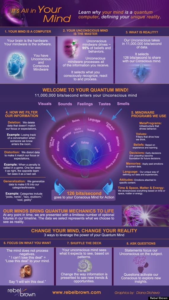 Insight Into The Workings of the Quantum MInd