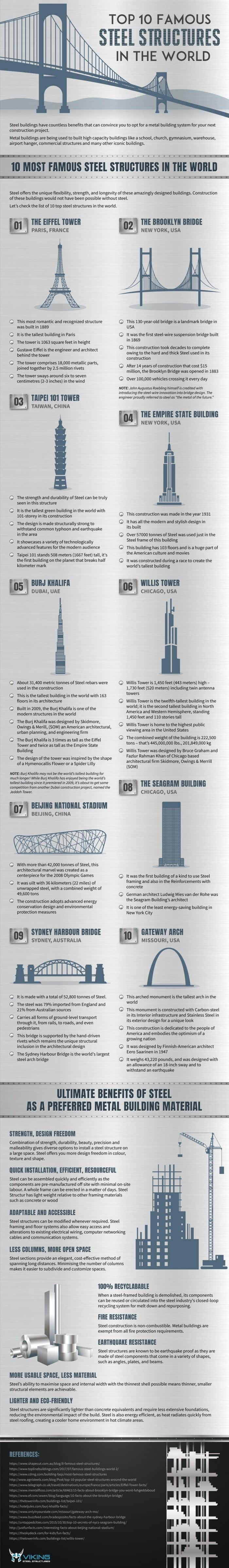 Top 10 Famous Steel Structures