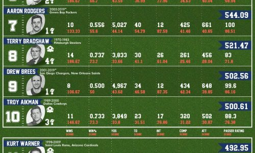 NFL QBs ranked by Playoff Performance