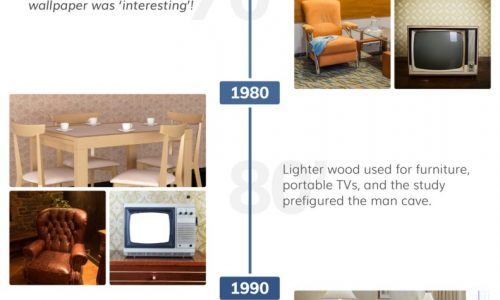 evolution of american living room infographic