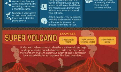 Apocalypse scenarios and how to prepare to survive