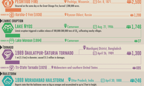 Deadliest Known Natural Disasters by Tyoe