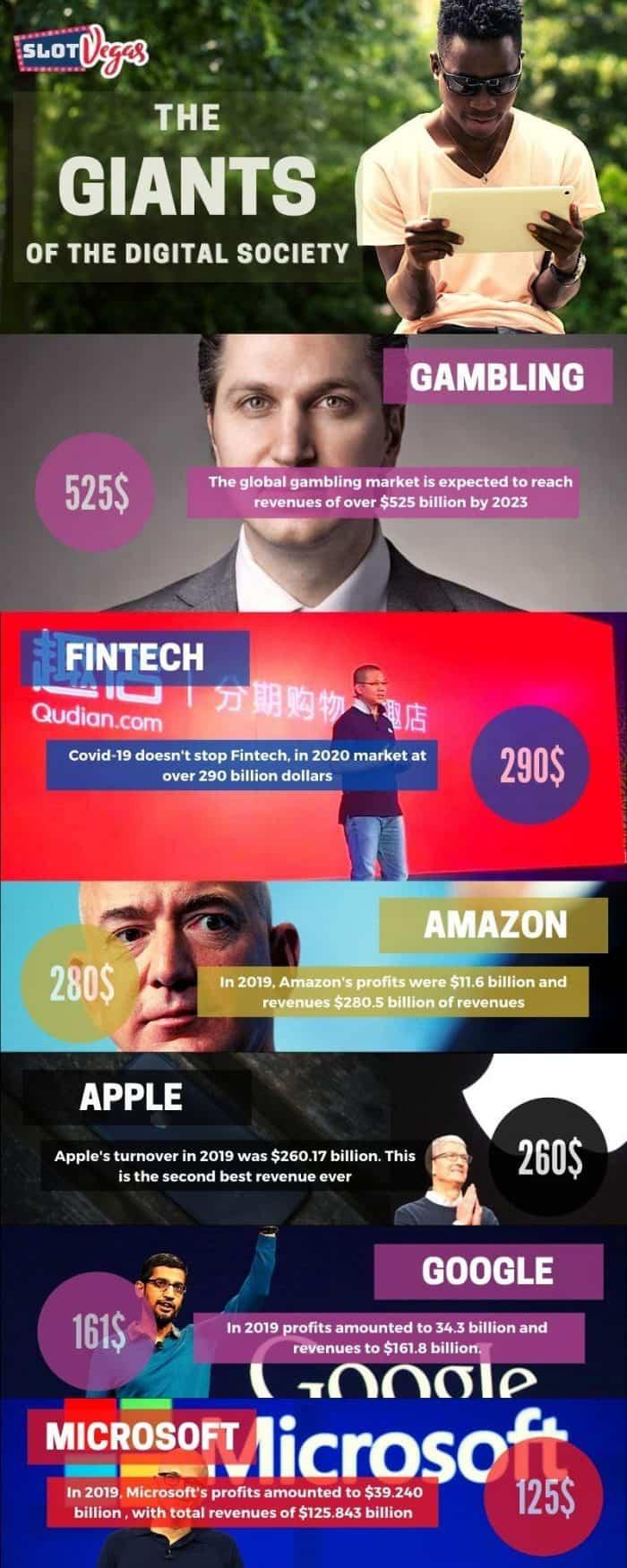 stats on digital tech giants