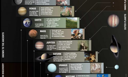 Facts about the planets in our solar system