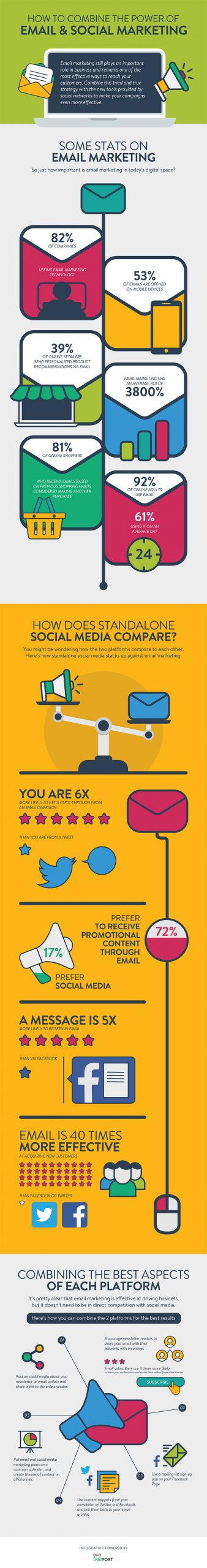 How to combine the power of email and social marketing